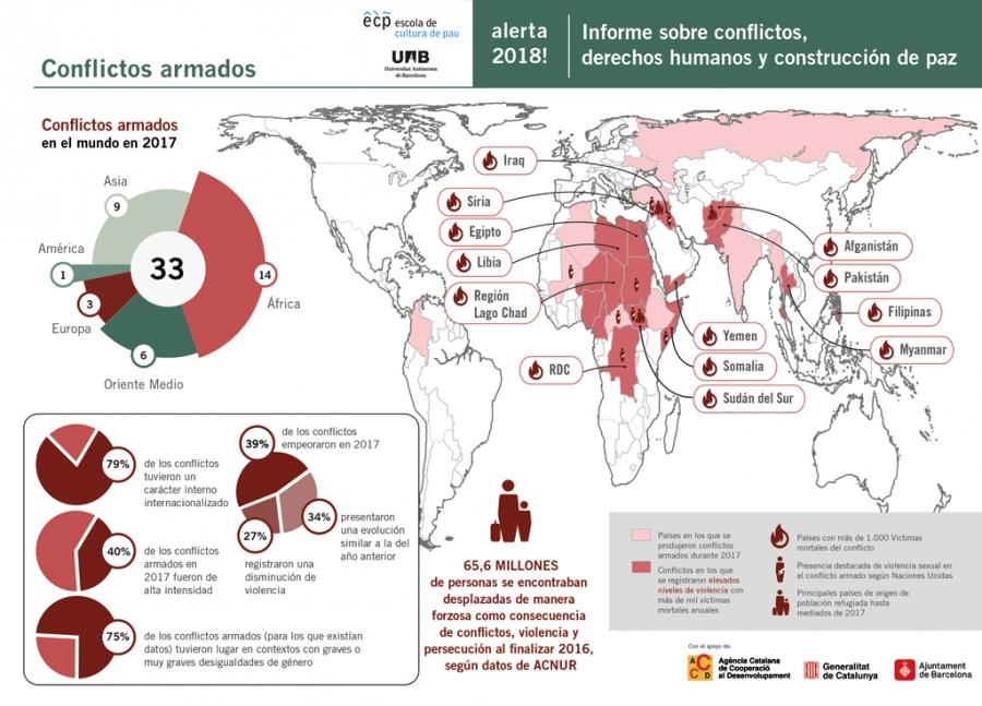 Alerta 2018! Informe sobre conflictos, derechos humanos y construcción de paz